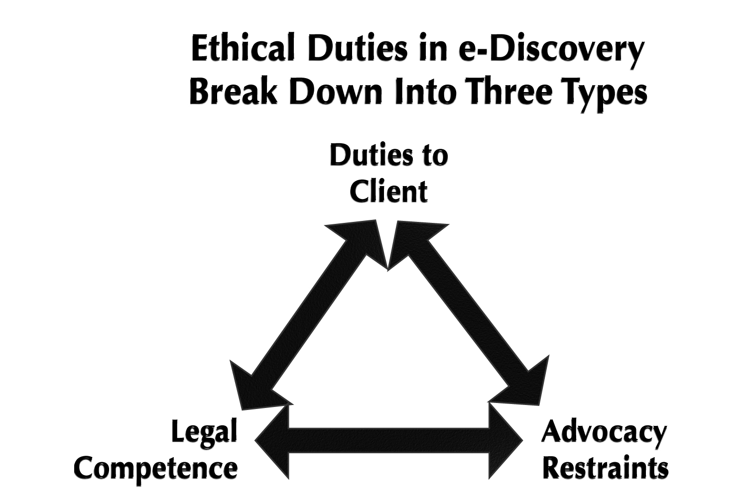 ethics triangle Public sector ethics there has been considerable scientific debate on how to make the public sector function in the best way, and in particular there has been a debate on the role of government, of.